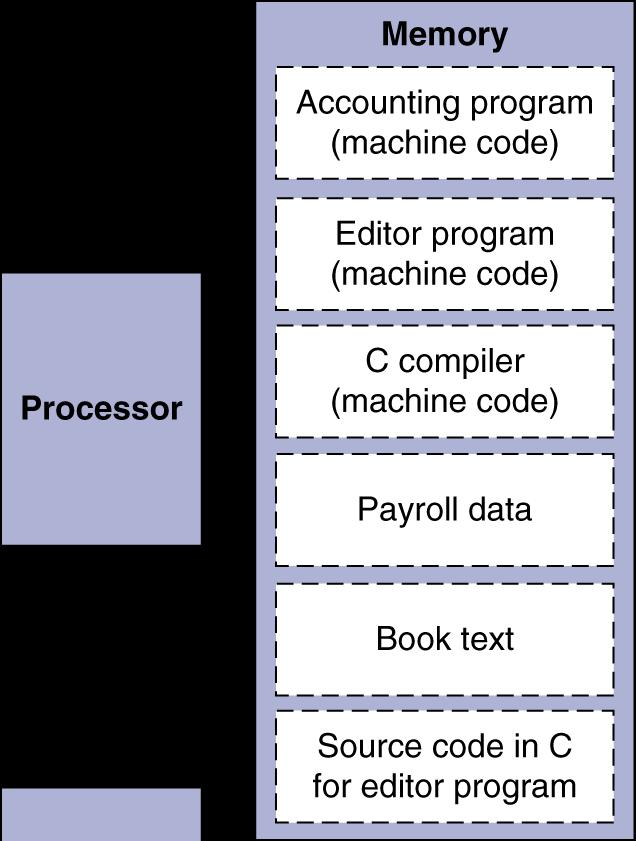 Stored program concept (von Neumann model) The BIG Picture n Instructions