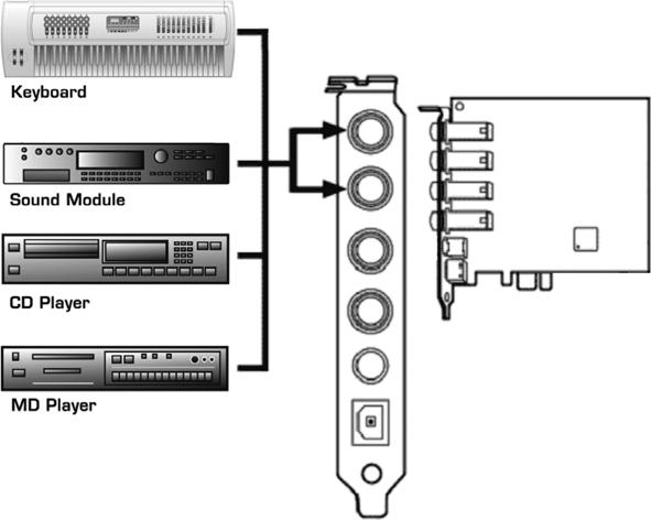 "5. Connecting External Devices 5.1 Line Connectors The line input and line output connectors of are unbalanced stereo, using a 1/4"" TRS connection."