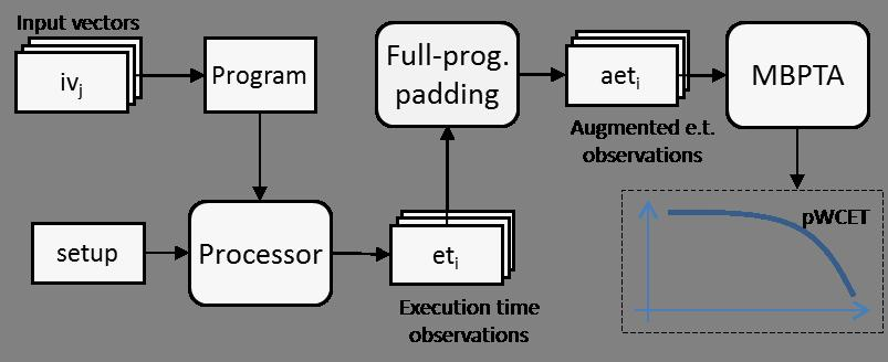 Fig. 4. Full-program padding in the context of MBPTA.