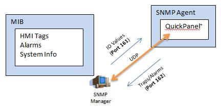 3.14 Simple Network Management Protocol (SNMP) The SNMP is an application layer protocol defined by the Internet Architecture Board (IAB) in RFC1157 that is used for exchanging management information