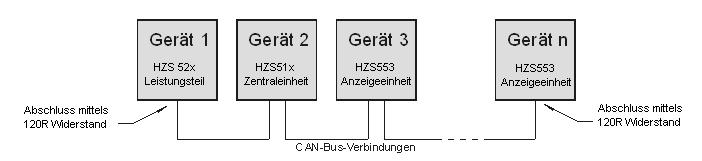 HZS 512 CENTRAL UNIT WITH EDGE-CPU CAN Bus Termination In a CAN bus system, both end modules must be terminated.