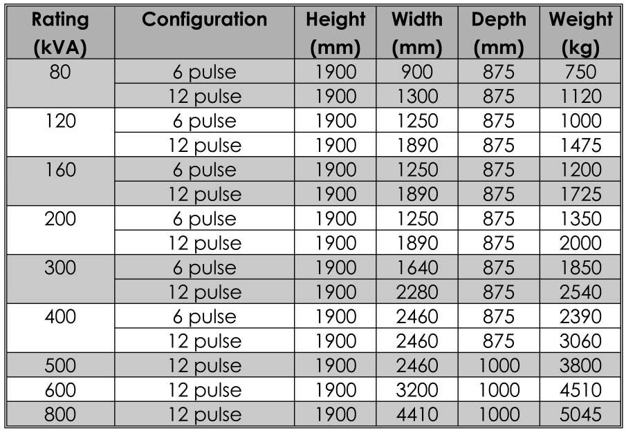 5 Dimensions and Weights Dimensions and Weights for Hipulse UPS and MSS are listed respectively in tables 2 and 3. These external dimensions are measured with closed door and ready-to-use UPS/MSS.