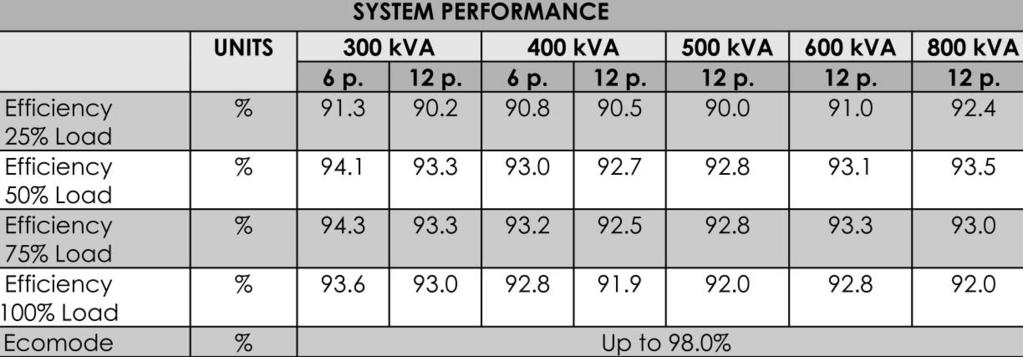 5 Table 15: 300-800 kva UPS Electrical Characteristics (System Performance) We suggest you to please contact our nearest