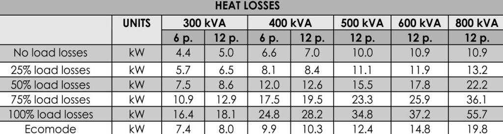 Table 16: 300-800 kva UPS Electrical Characteristics (Heat Losses) We suggest you to please contact our nearest  Table