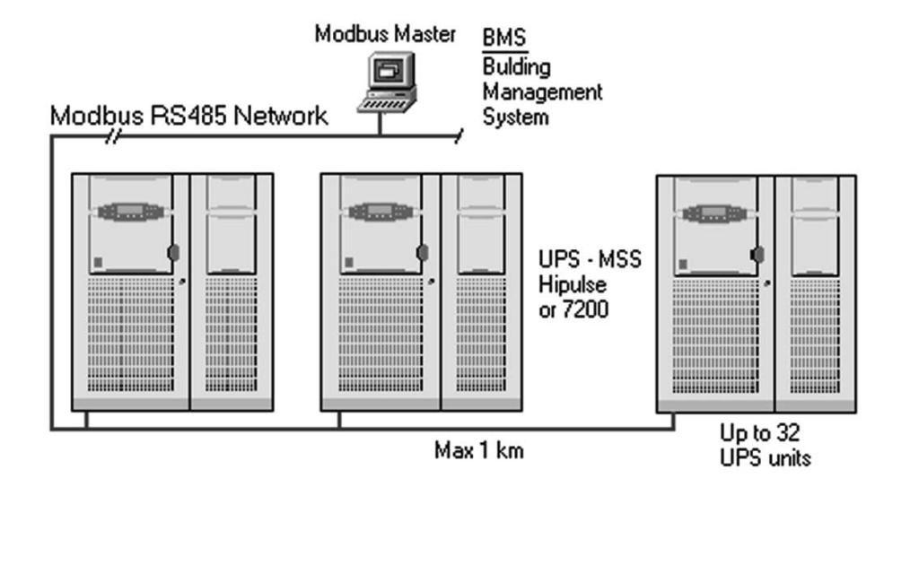 7 Example of Modbus/Jbus system architecture Other Hardware Optional Equipment Remote Control Panel This option allows the system alarms and variables to be displayed remotely from the Hipulse UPS.