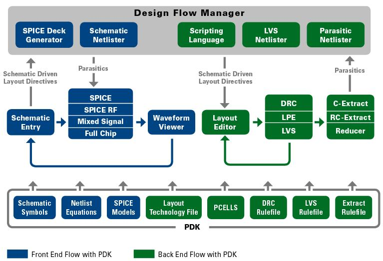 Complete PDK-Based