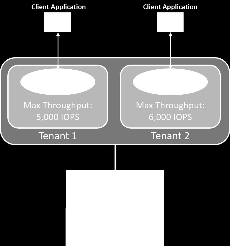 2 Thin Provisioning Thin provisioning is an efficient way to provision storage because the storage is not preallocated up front.