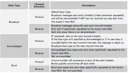 ANT DATATYPES ANT supports three datatypes: Broadcast sent every timeslot, no ACK Acknowledged Burst bursting data at max speed