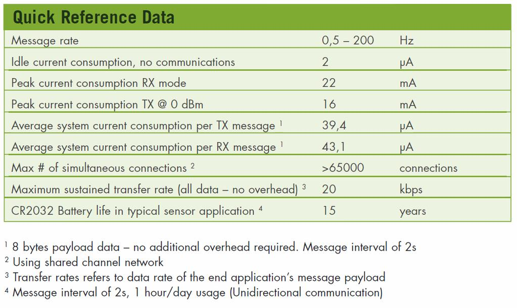 POWER CONSUMPTION Power consumption is directly proportional to message frequency.