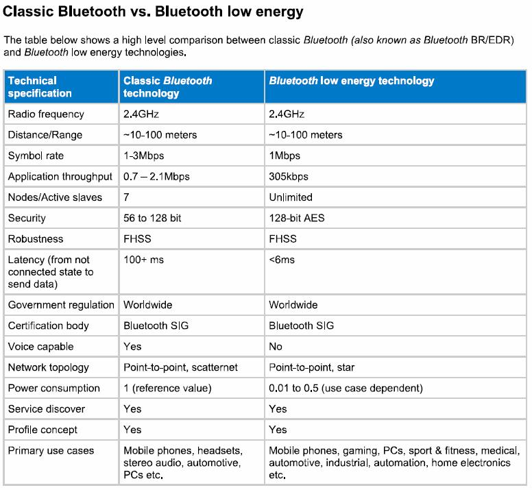 BLUETOOTH LOW ENERGY Implemented in Bluetooth v4.