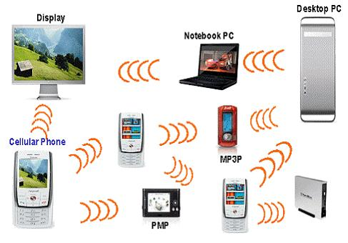 WIRELESS PERSONAL AREA NETWORKS What is a