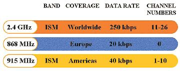 4 GHz band provides up to 250 kbit/s, 915 MHz provides up to 40 kbit/s and 868 MHz provides a data rate up to 20 kbit/s.