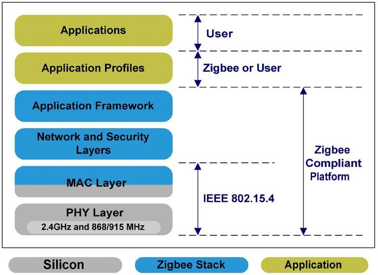 ZigBee SoCs provide cost-effective solutions Integrating a radio transceiver, data processing unit, memory and user-application features on one chip combines high performance with low cost Khanh Tuan
