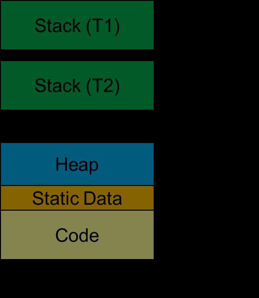 Data Stack A thread