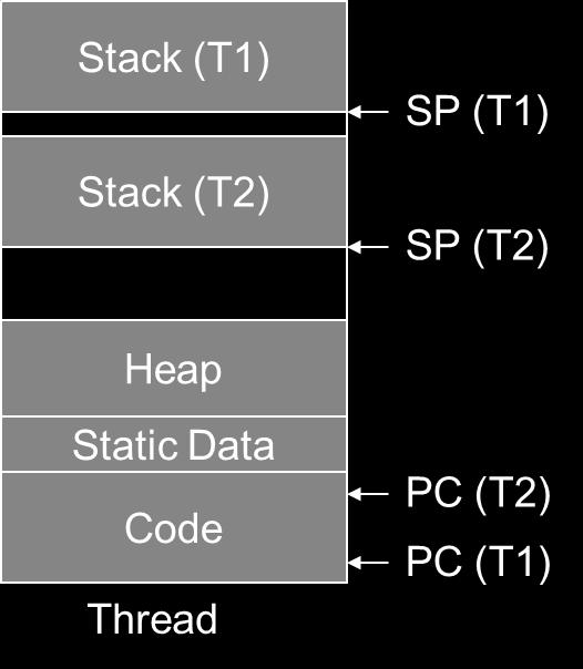 (PC) Stack pointer