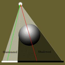 Introduction to Shadows Shadows give