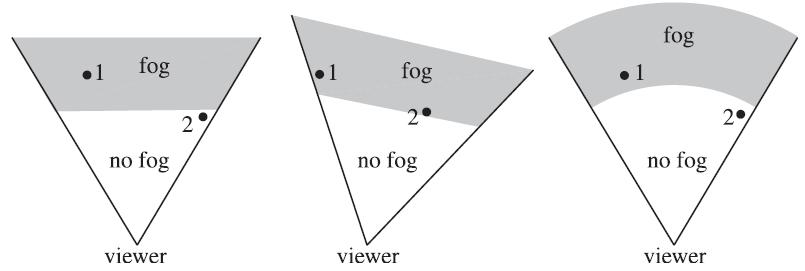 Fog Optimizations f values for different depths ( z P )can be pre-computed and stored in a table on GPU Distances