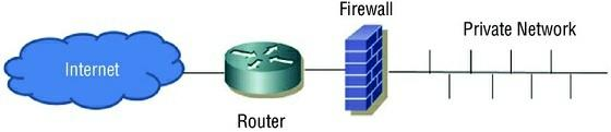 D. Broadcast 9. What type of firewall design is shown in the image below? A. Single tier B. Two tier C. Three tier D. Next generation 0.