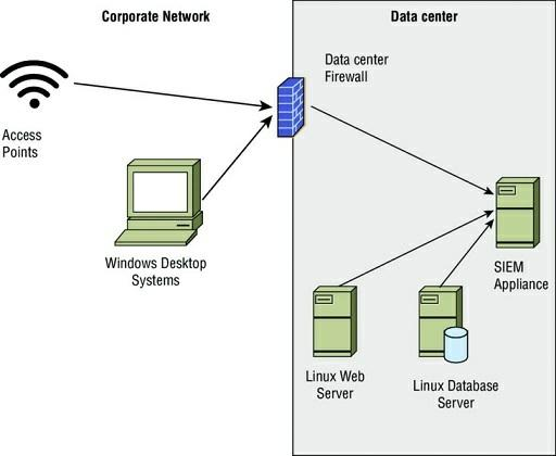 The company that Jennifer works for has implemented a central logging infrastructure, as shown in the following image.