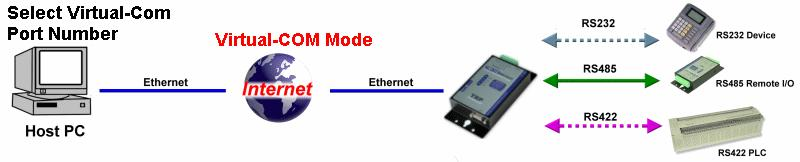 6-2 Virtual COM Mode *Notice: Please turn the switch 1,2 to ON,OFF for Virtual-COM Mode. *Support ASCII and binary code include MODBUS RTU/ASCII protocol in Virtual-com Mode. Example: Step1.