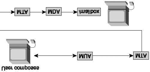Figure 8.1. An email processing model. In a nutshell, the user composes an email message using the MUA, and then the MUA passes the email message to the MTA.