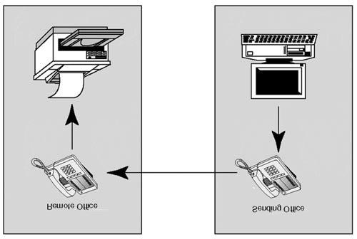 Figure 18.1. Transmitting to a remote serial printer. Another advantage of using serial is the length of cable.