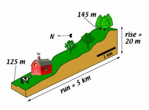 "How do I calculate slope/gradient? ""Rise over run"" in the geosciences Many of us know that the slope of a line is calculated by ""rise over run""."