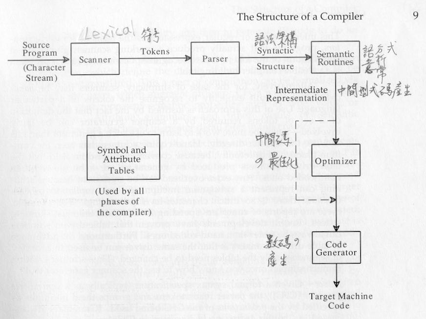 Compiler Structure Compilers analyze their input, construct a semantic representation, and synthesize their output from it (analysis-synthesis paradigm)