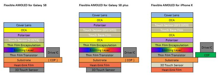 28 More Display Suppliers Opportunities For iphone OLED Structure Comparison of flexible AMOLED for latest smartphones Flexible OLED for Galaxy S8 Flexible OLED for Galaxy S8 Plus Flexible OLED for