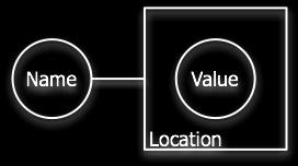 C Variables A named storage location that