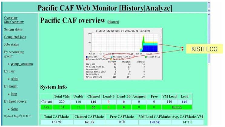 -1190- Journal of the Korean Physical Society, Vol. 53, No. 2, August 2008 Fig. 2. Monitoring system of Pacic CAF (CDF analysis farm). Fig. 4.