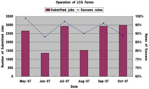 Figure 4 shows the monitoring system of EVO, which is connected with the servers at the KISTI. IV. CONCLUSION Fig. 3. Results of the operation of the LCG farm at KISTI.