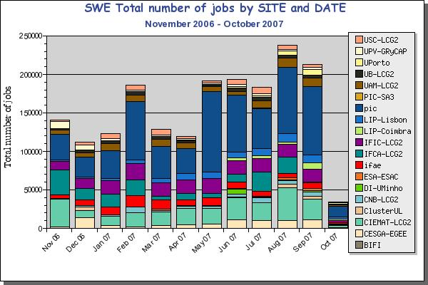 The SWE federation Total