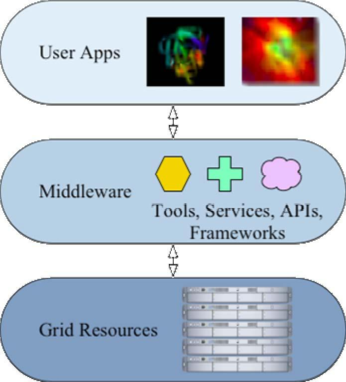 glite middleware A layer between services and