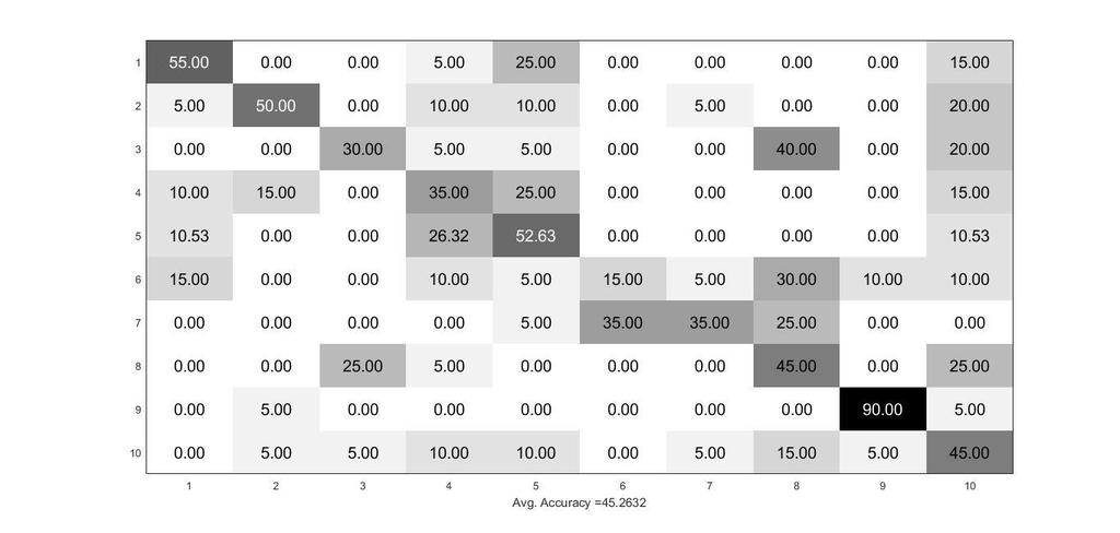 Confusion matrix for s 99% showing a drop in average accuracy.