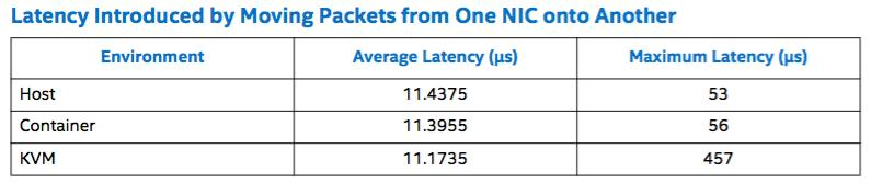 NETWORK PERFORMANCE Latency Direct forwarding no big difference VM show