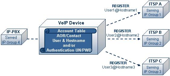 IP-to-IP Application 2.4 Accounts Accounts are used by the device to register to a Serving IP Group (e.g., an ITSP) on behalf of a Served IP Group (e.g., IP-PBX).