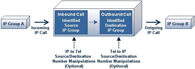 Configuration Guide 2. Theory of Operation 2 Theory of Operation The device's IP-to-IP SIP session is performed by implementing Back-to-Back User Agent (B2BUA).