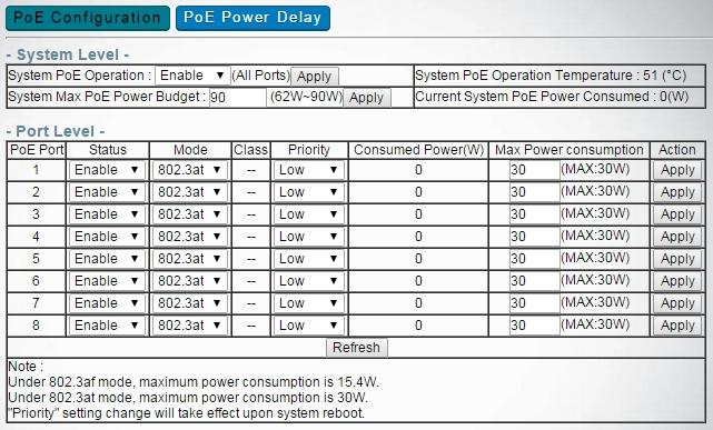 Power Over Ethernet Power Over Ethernet -> POE Configuration -> System Level -> System PoE Operation Disable and Apply will stop all POE activity of this Switch device.