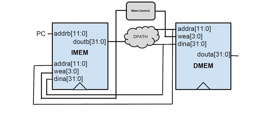 Figure 2: Initial Memory Architecture This will be encoded in the top nibble of the memory address generated in load and store operations, as shown in Table 3.