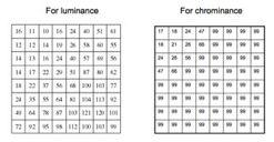 Quantization Tables for Y, Cr Cb Summary The concept behind compression and transformation How to perform 2D DCT: forward and inverse transform Manual calculation for small sizes, using inner product