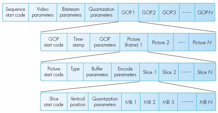 Macrolock layer Picture layer MB Header Y Y Y Y4 Cr Cb Picture Header 4 MB 4 layer Header MB MB MB MB 4.. MB N Start code position Quant.