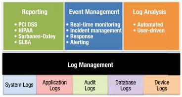 5. Importance of Log Management and Review Monitoring for malicious activity Forensic investigations Compliance needs System