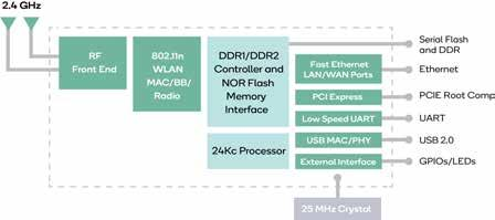 a hub to support an IoT ecosystem. QCA4531 Features z 802.