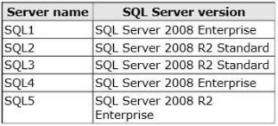 Question: 7 You plan to deploy a Lync Server 2013 infrastructure. You plan to use a Microsoft SQL Server database mirror that has a witness.