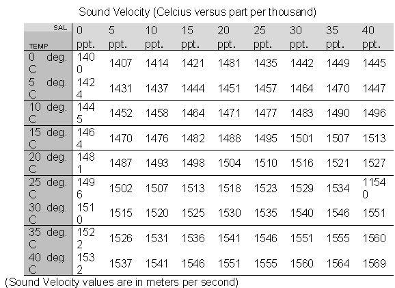 Sound Velocity Calculations Sound Velocity can be determined by three