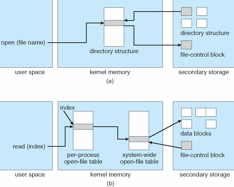 In-Memory File System Structures 11.