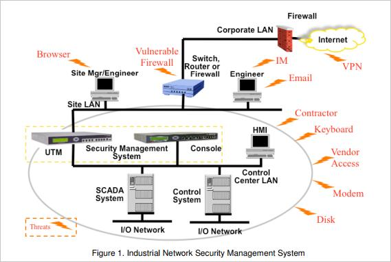 Real-time Security Management The process and utilities industries routinely use real-time computer systems to monitor the health and safety of their operations.