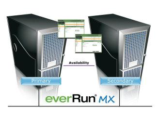 Software House System Redundancy everun MX Marathon Fault Tolerant Solutions for C CURE Features: Fault tolerant platform adds aroundthe clock access control protection Scalable system grows with
