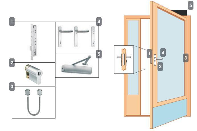 Package 3ME Multipoint Access Control Locking Solutions NSL Locking Solutions Narrow stile door Multipoint - Read in, free egress - complies with EN179 1. EL466 solenoid lock 2.